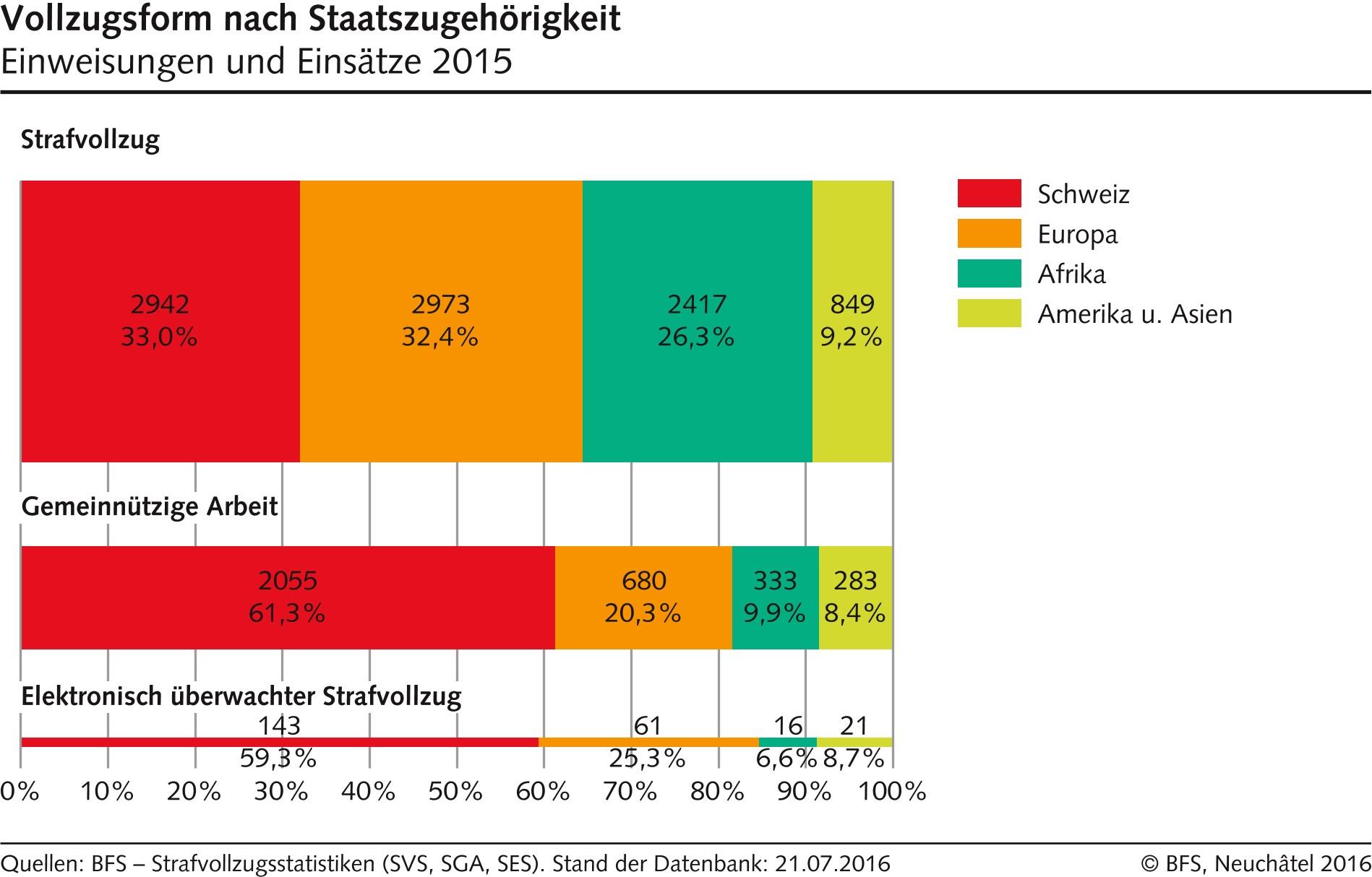 statistik-2015_gefaengnis